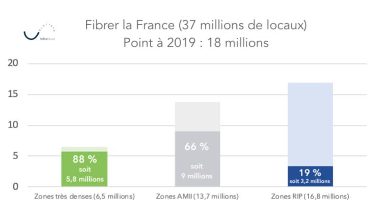 déploiements fibre à fin 2019