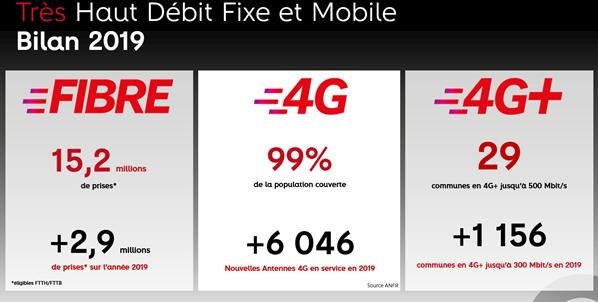 resultats déploiements fibre et mobile sfr dec 19