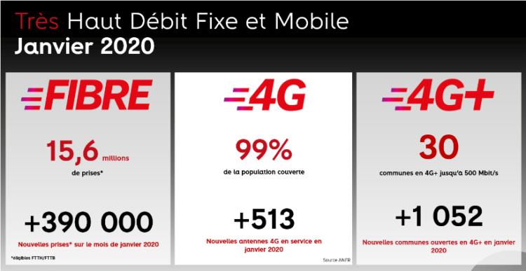 altice-france-sfr-fibre-janvier-2020