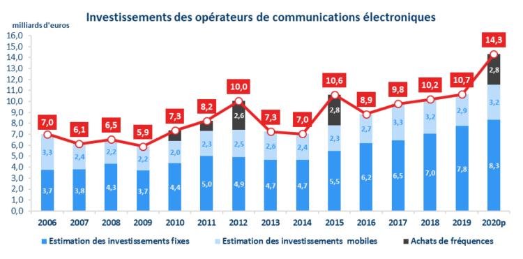 arcep évolution investissements télécoms 2020
